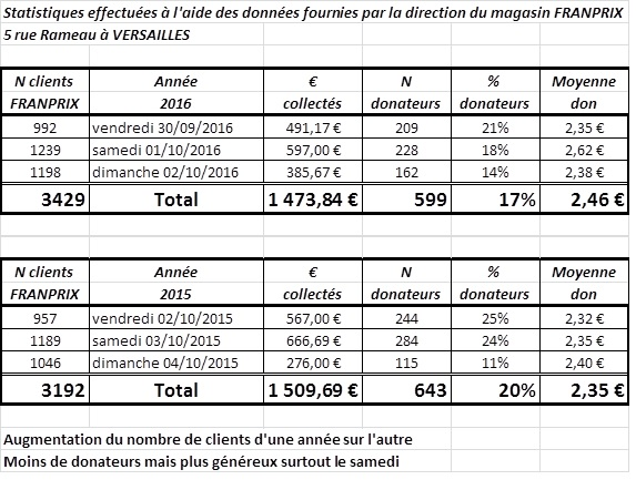 tableau-analyse-resultats