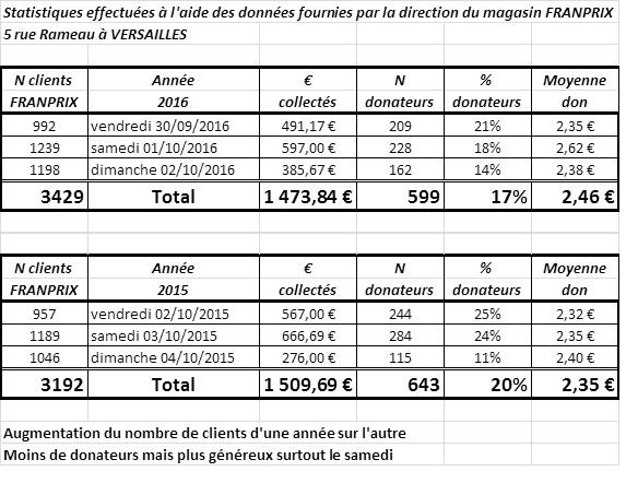 tableau-analyse-resultats
